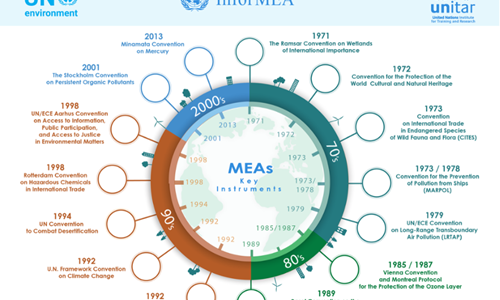 Key Multilateral Environmental Agreements