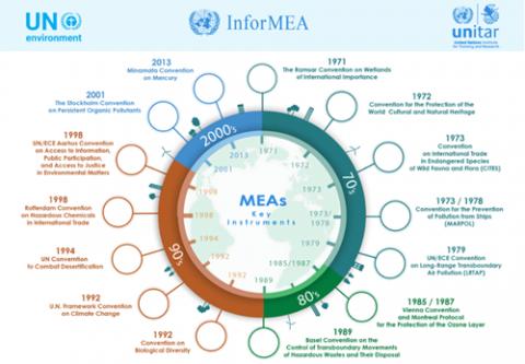MEA-unitar-infor_1.png